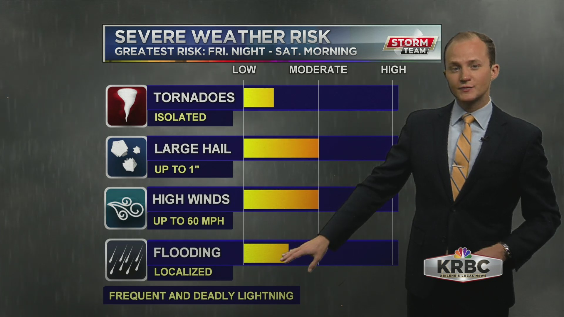 KRBC AM Forecast: Severe weather possible across the Big