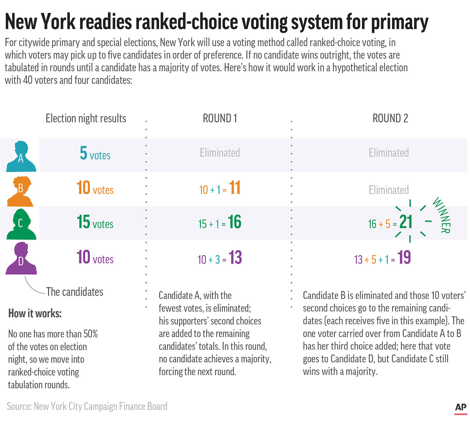 NYC Ranked-Choice Voting